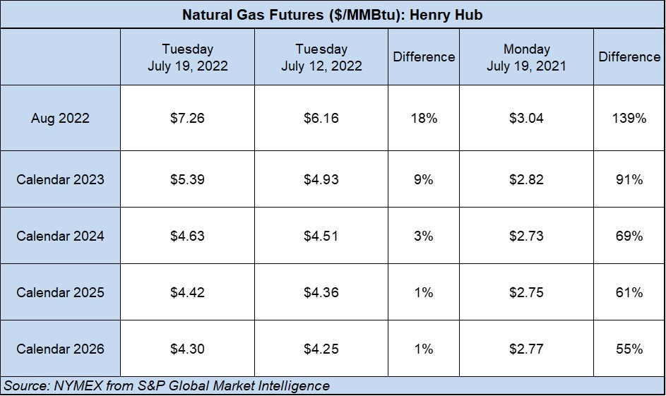 Gas Futures Table
